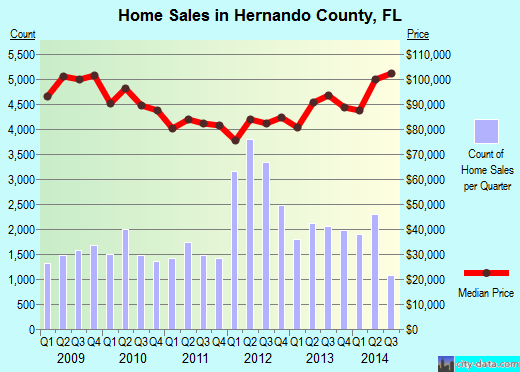Hernando County,FL real estate house value trend