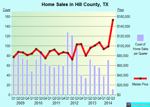 Hill County,TX real estate house value trend