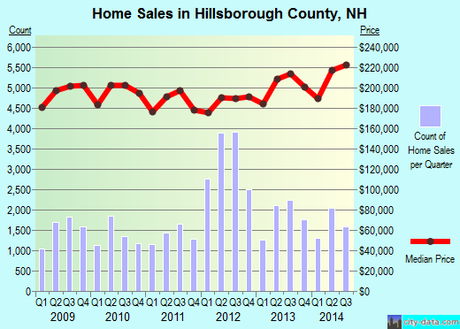 Hillsborough County,NH real estate house value trend