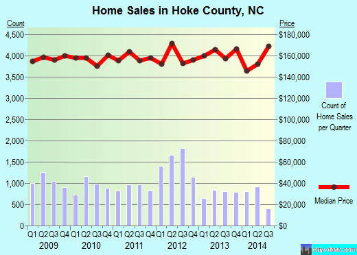Hoke County,NC real estate house value trend