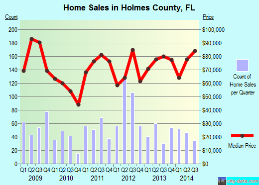 Holmes County,FL real estate house value trend