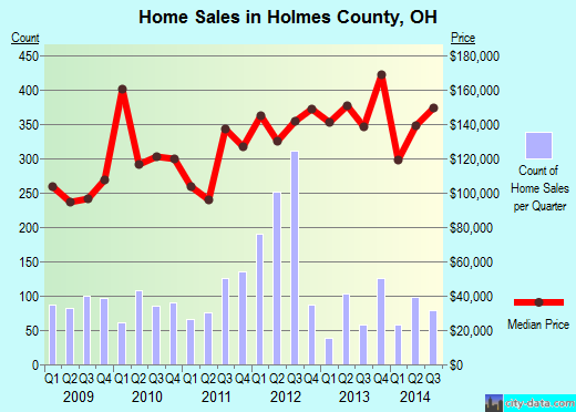 Holmes County,OH real estate house value trend
