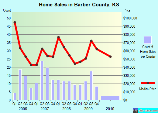 Barber County,KS real estate house value trend