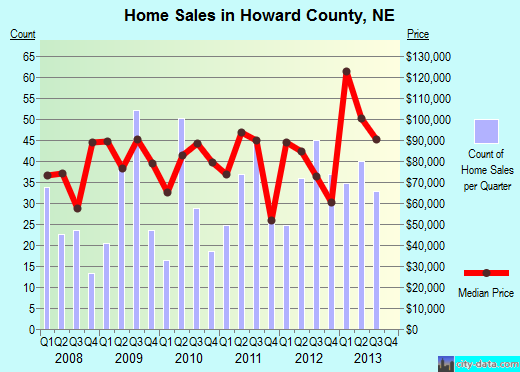 Howard County,NE real estate house value trend