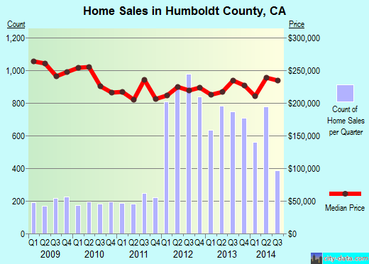 Humboldt County,CA real estate house value trend