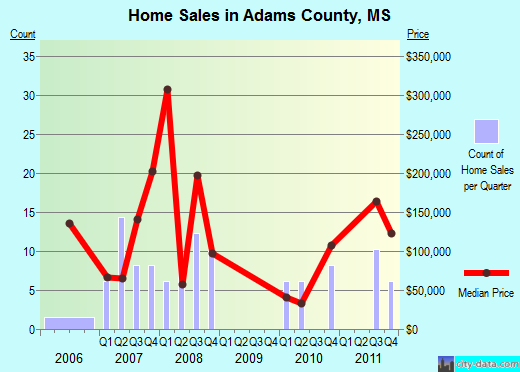 Adams County,MS real estate house value trend
