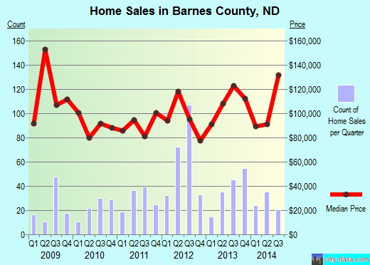 Barnes County,ND real estate house value trend