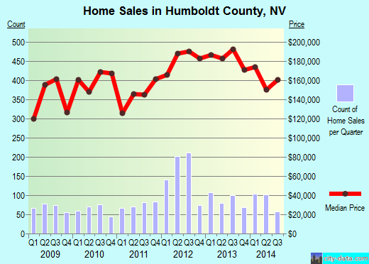 Humboldt County,NV real estate house value trend