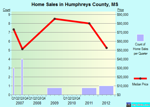 Humphreys County,MS real estate house value trend