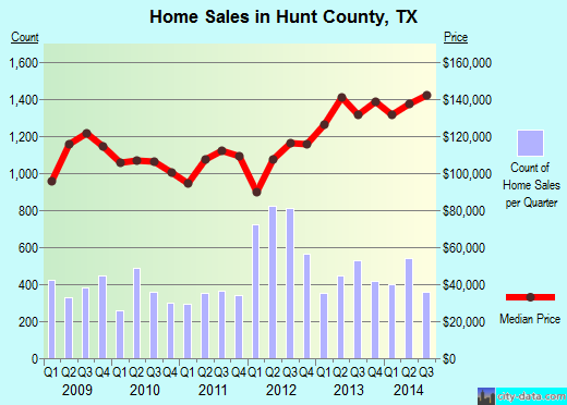 Hunt County,TX real estate house value trend