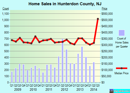 Hunterdon County,NJ real estate house value trend