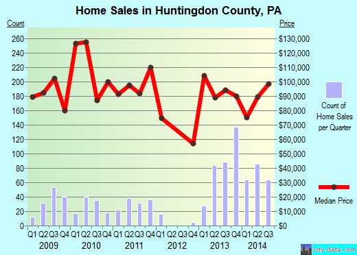 Huntingdon County,PA real estate house value trend