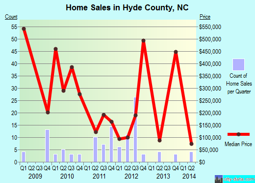 Hyde County,NC real estate house value trend