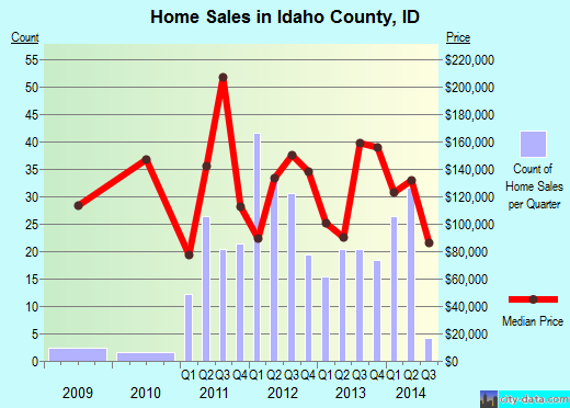 Idaho County,ID real estate house value trend