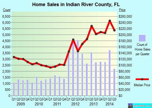 Indian River County,FL real estate house value trend