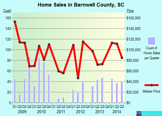 Barnwell County,SC real estate house value trend