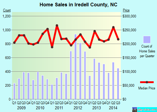 Iredell County,NC real estate house value trend