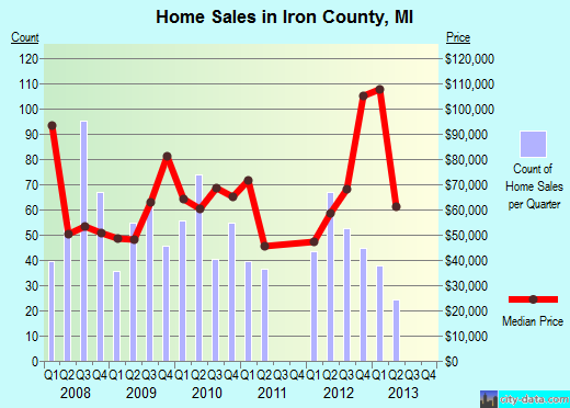 Iron County,MI real estate house value trend