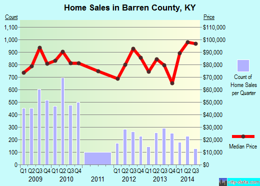 Barren County,KY real estate house value trend