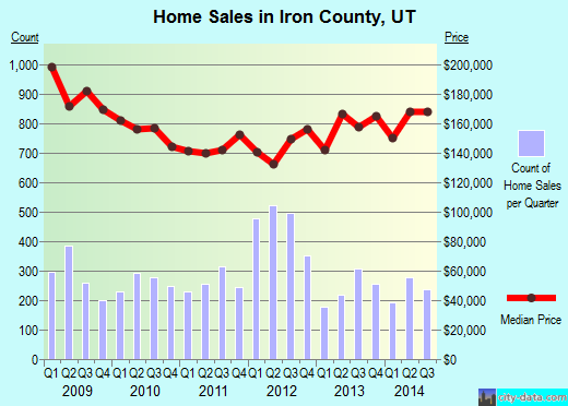 Iron County,UT real estate house value trend