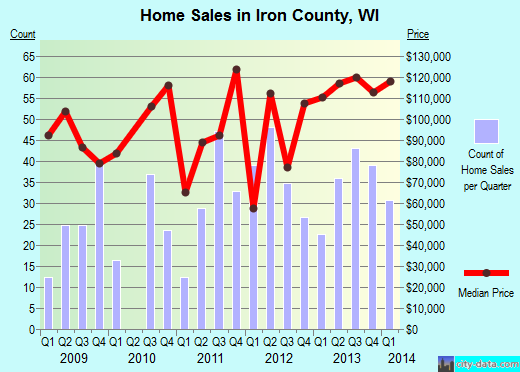 Iron County,WI real estate house value trend