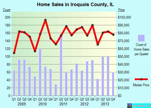 Iroquois County,IL real estate house value trend