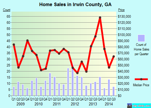 Irwin County,GA real estate house value trend