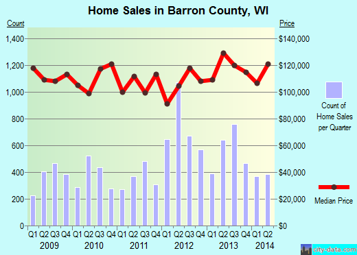 Barron County,WI real estate house value trend