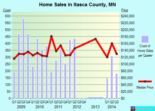 Itasca County,MN real estate house value trend