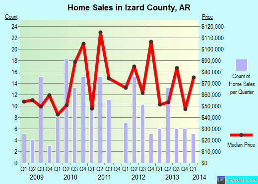 Izard County,AR real estate house value trend