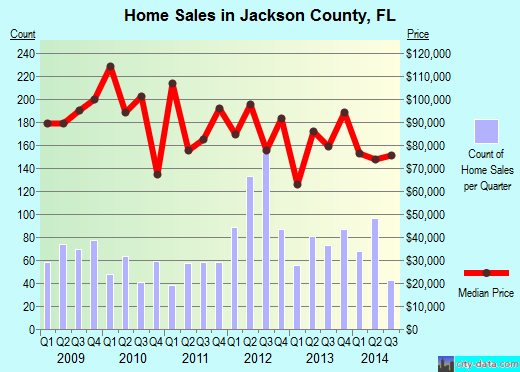 Jackson County,FL real estate house value trend