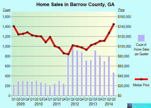 Barrow County,GA real estate house value trend