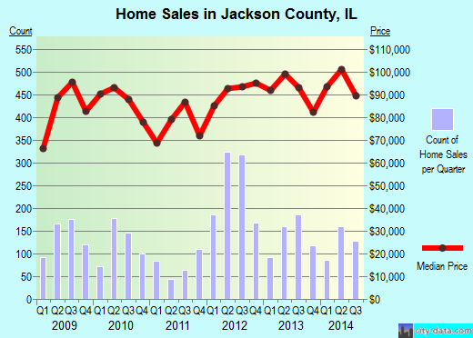 Jackson County,IL real estate house value trend