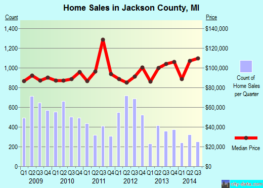 Jackson County,MI real estate house value trend