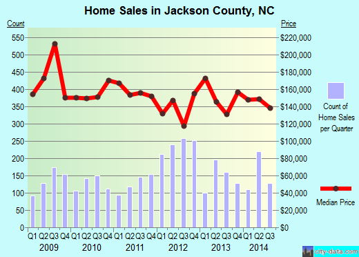 Jackson County,NC real estate house value trend