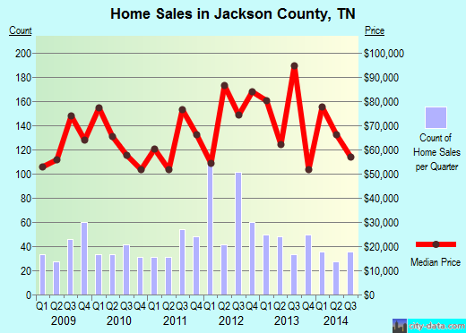 Jackson County,TN real estate house value trend