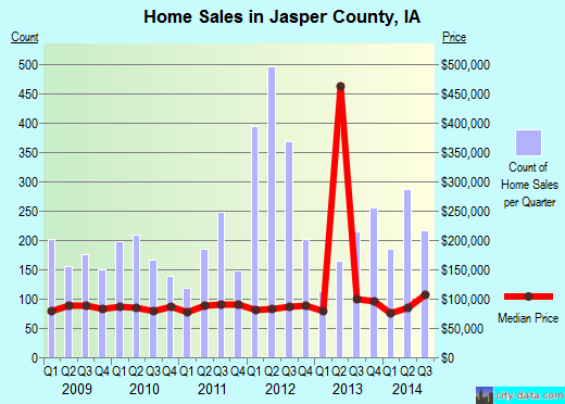 Jasper County,IA real estate house value trend