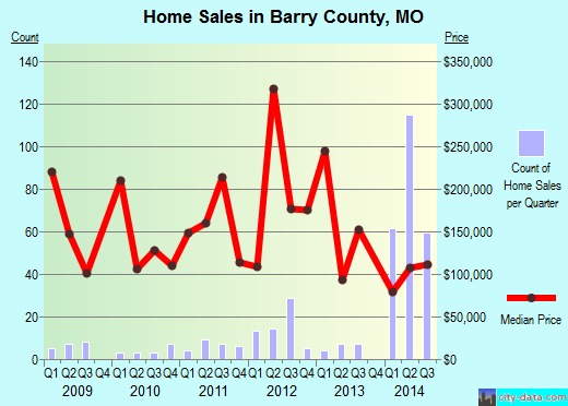 Barry County,MO real estate house value trend
