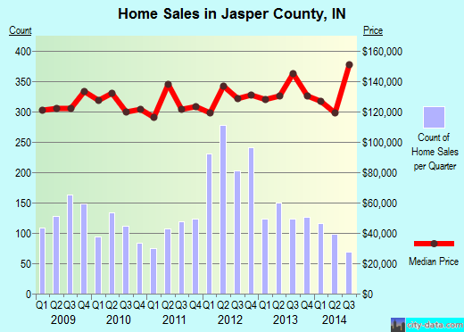 Jasper County,IN real estate house value trend