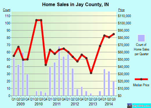 Jay County,IN real estate house value trend