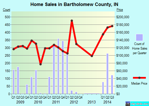 Bartholomew County,IN real estate house value trend