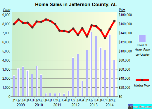 Jefferson County,AL real estate house value trend