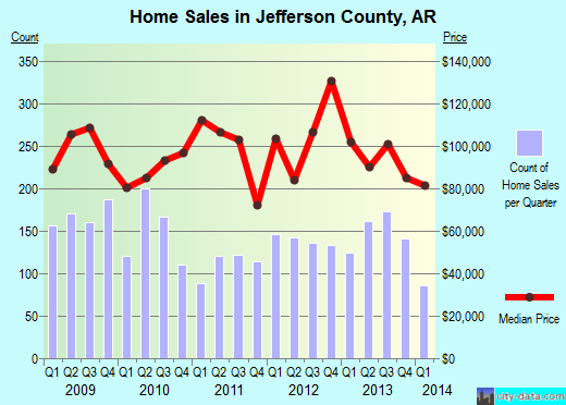 Jefferson County,AR real estate house value trend
