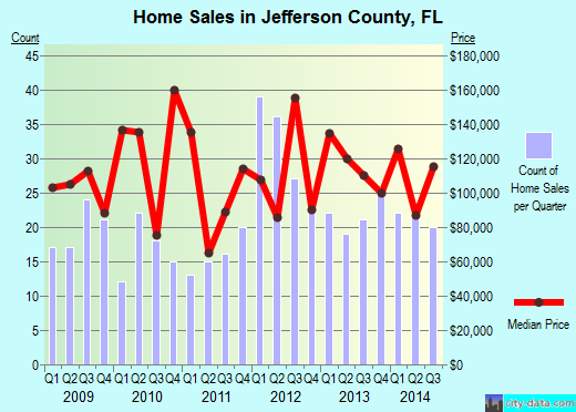 Jefferson County,FL real estate house value trend