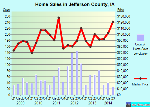 Jefferson County,IA real estate house value trend