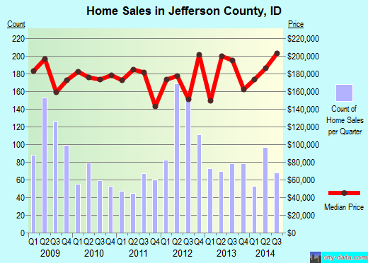 Jefferson County,ID real estate house value trend