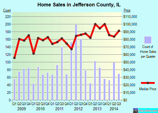 Jefferson County,IL real estate house value trend