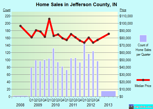 Jefferson County,IN real estate house value trend
