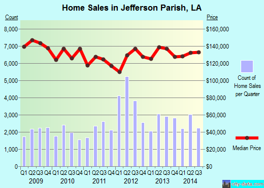 Jefferson Parish,LA real estate house value trend