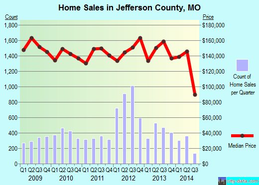 Jefferson County,MO real estate house value trend